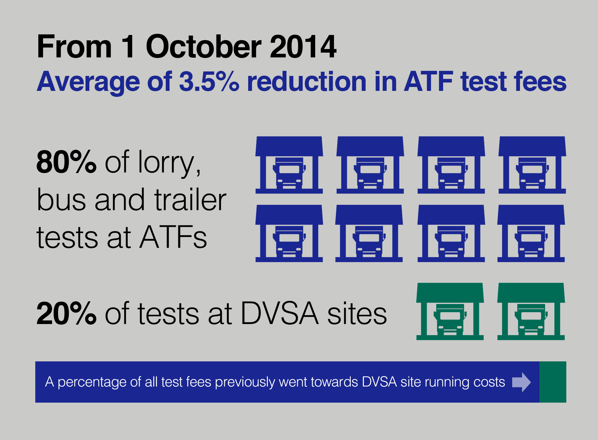 Diagram showing test fee reductions from 1 October 2014