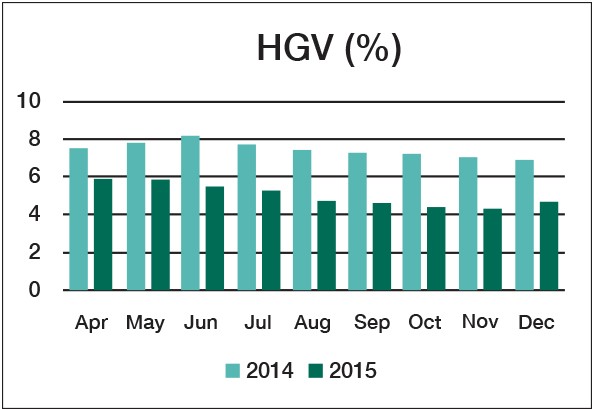 Graph showing 2014 and 2015 HGV headlamp test results