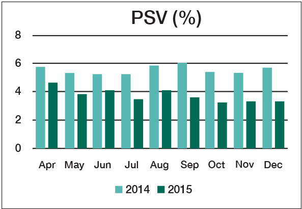 Graph showing 2014 and 2015 PSV headlamp test results