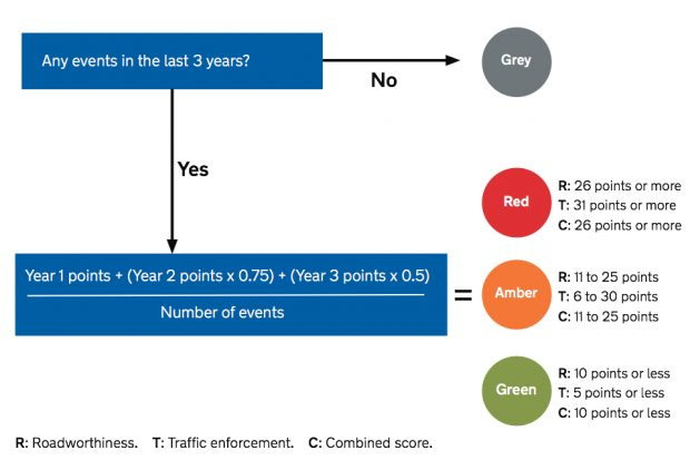 flow chart showing how How the scores are worked out in OCRS